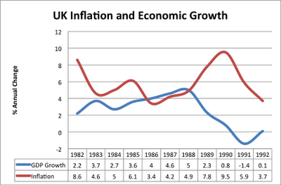 lawson-boom-inflation-growth