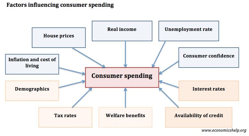 consumer-spending-factors