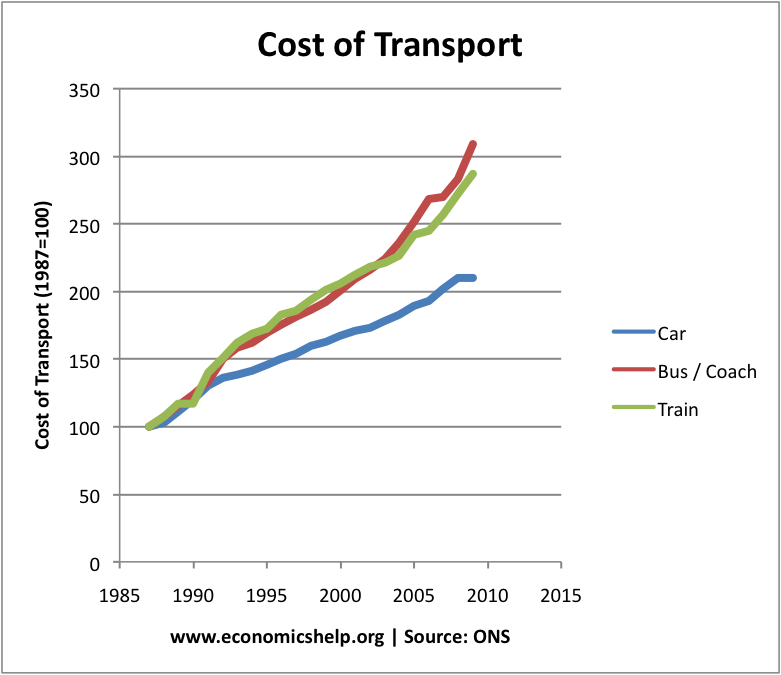 transportation cost economics