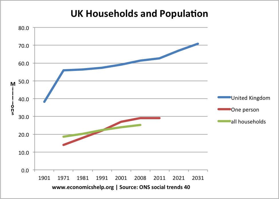 UK Population Households
