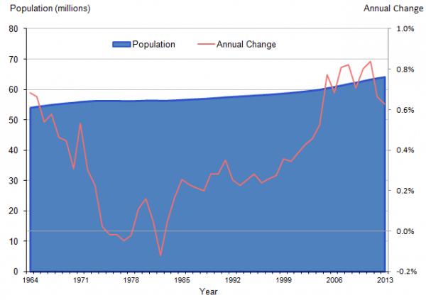 UK-population-change