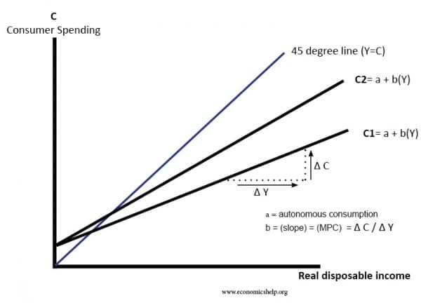 consumption-function-increased-mpc