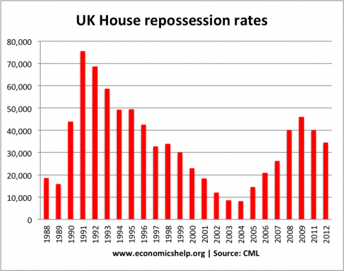 reposession-rates