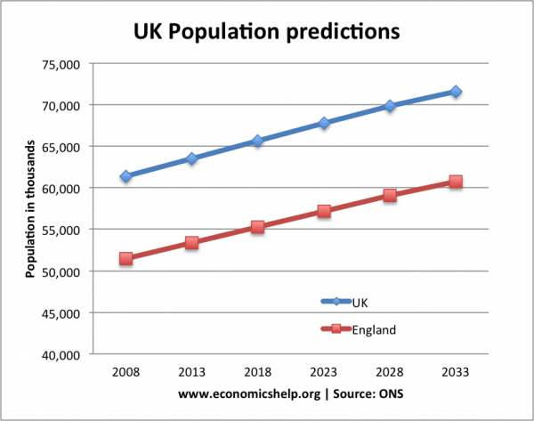 Impact of rising population in the UK
