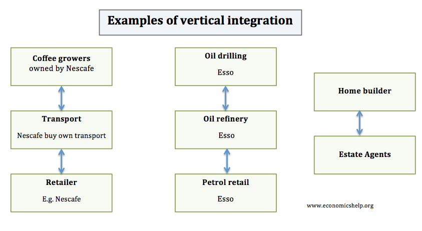 vertical integration travel and tourism example