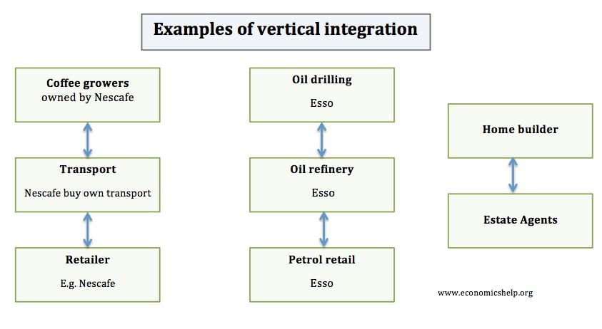 vertical-integration