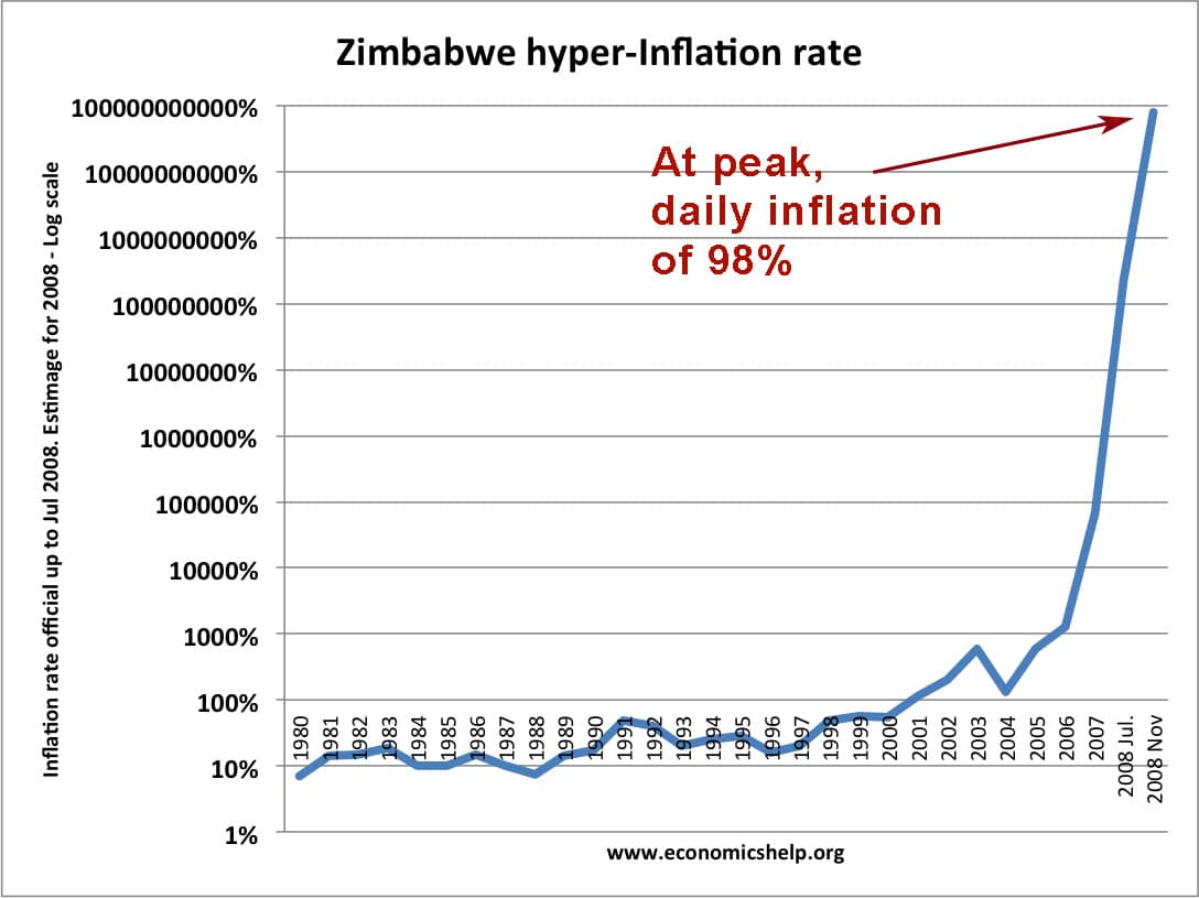 Hyper Inflation In Zimbabwe Economics