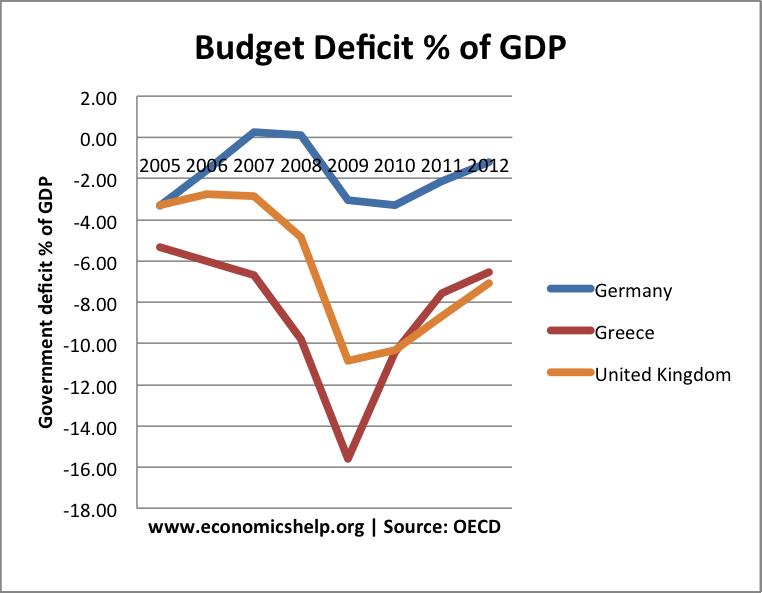 eurodeficit