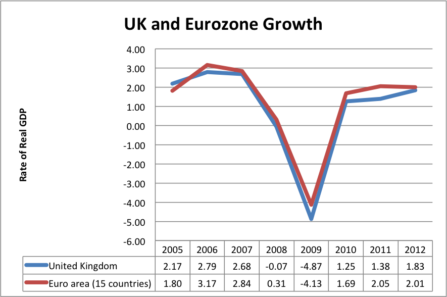 UK Euro Growth