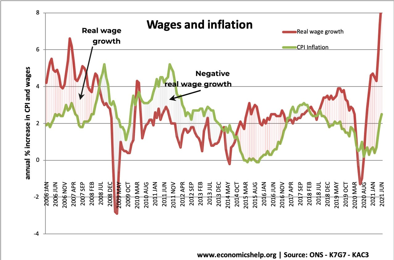 wages-inflation-with-arrows