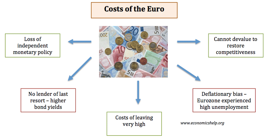 costs-of-euro
