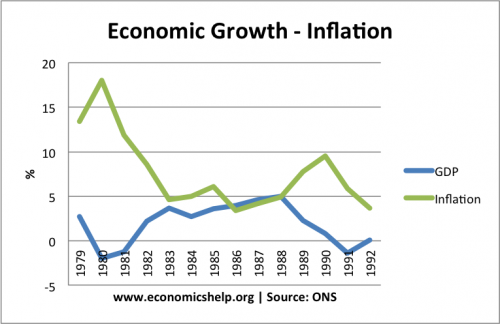 1980s-economic-growth-inflation