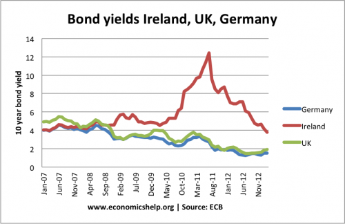 bond yields ireland-uk-germany