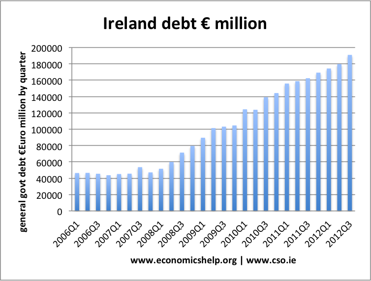 ireland-debt-million
