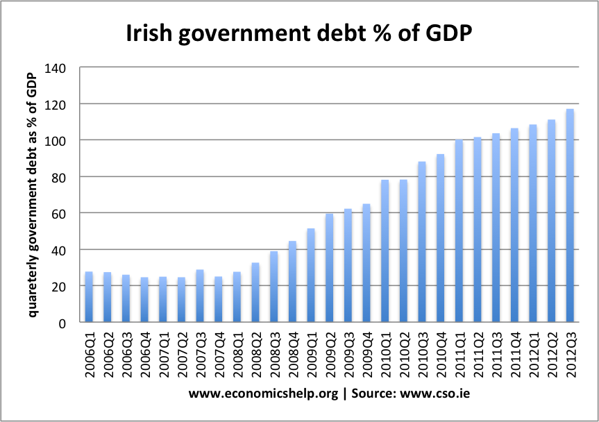 ireland-government-debt