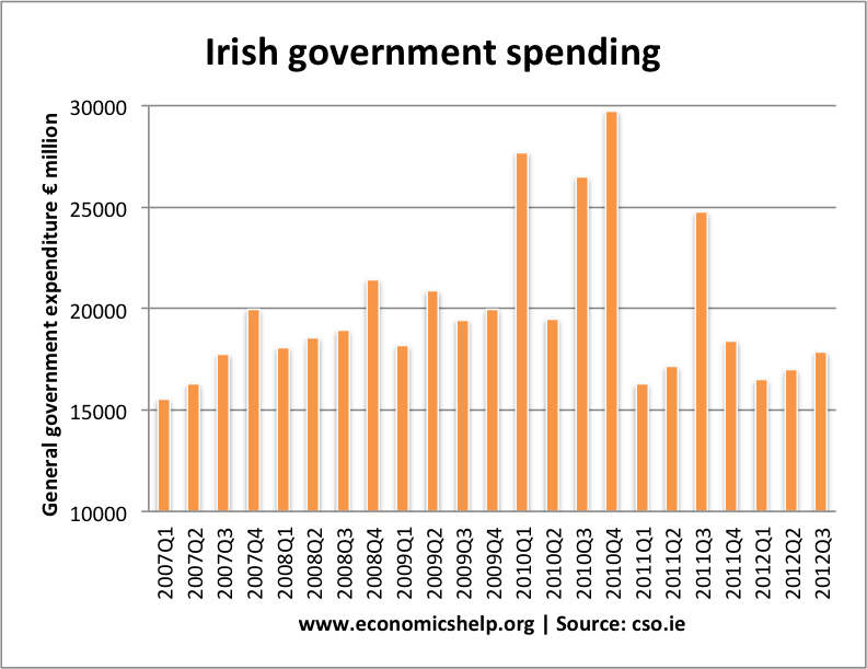 ireland-government-spending
