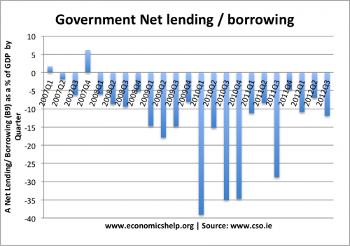 net-lending-percent-gdp