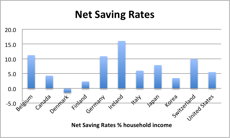 net saving rates