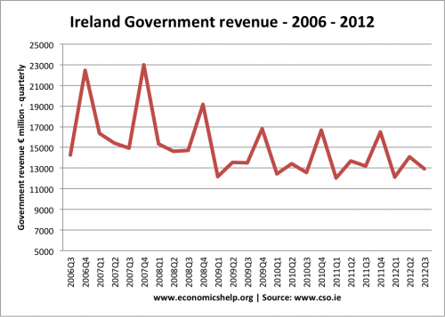 tax-revenue-2006-13