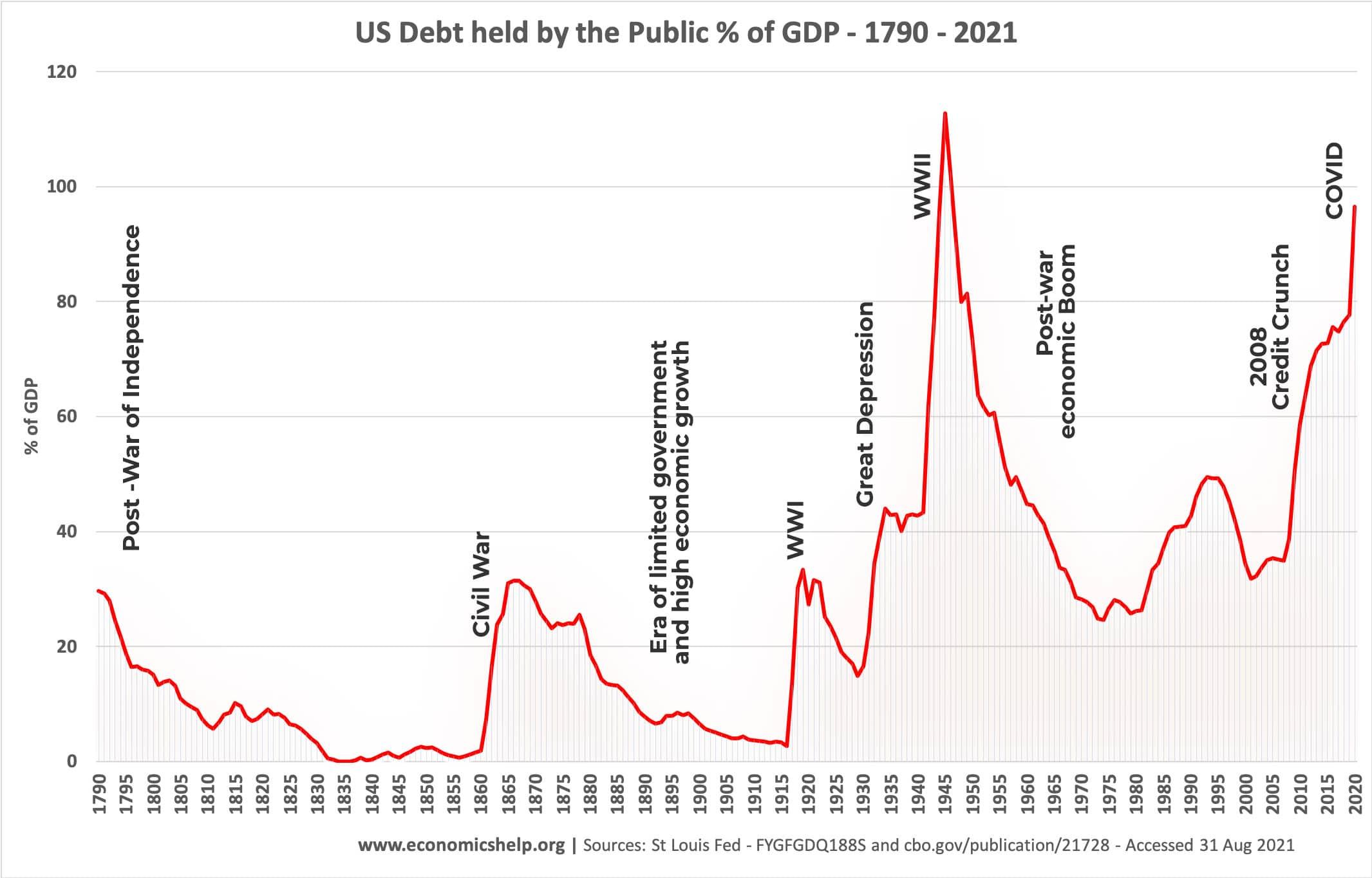 us-national-debt-held-public-1790-2021