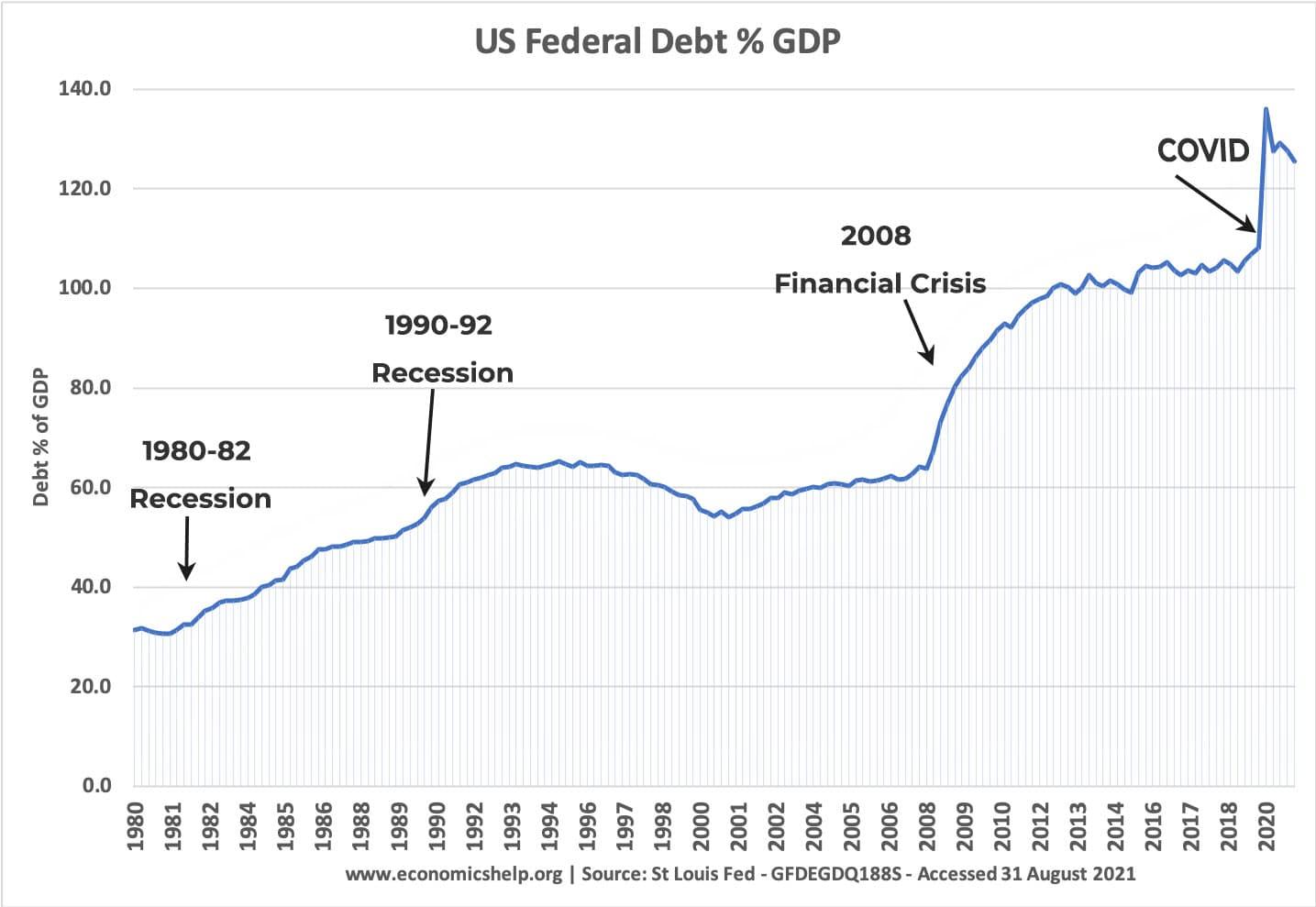 us-debt-percent-gdp-1980-2021