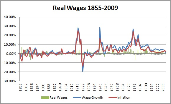 Real-Wages-1855-2009
