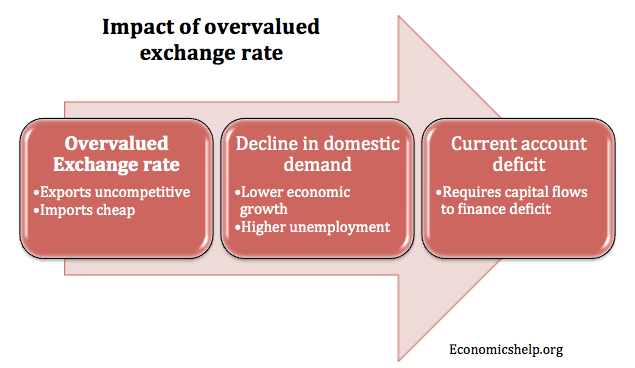 Problems of Overvalued Exchange Rate