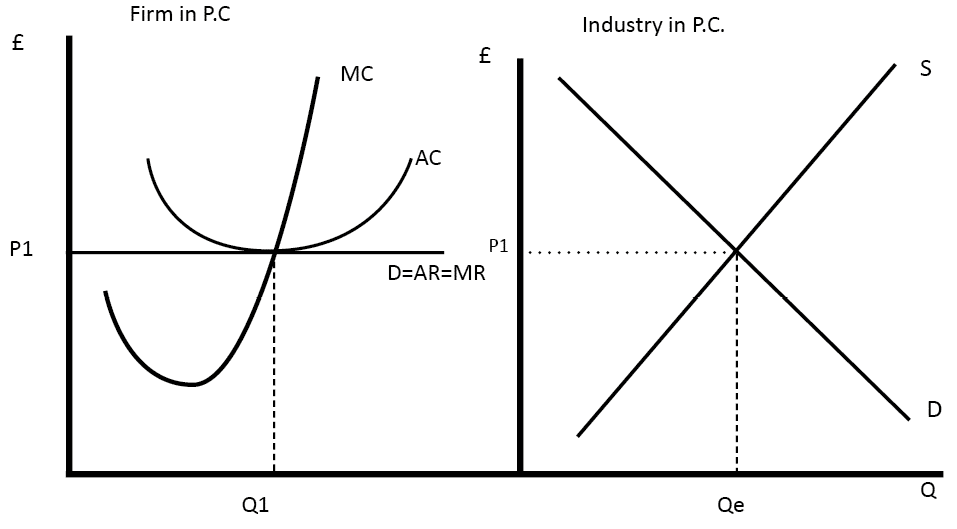 supply curve under perfect competition