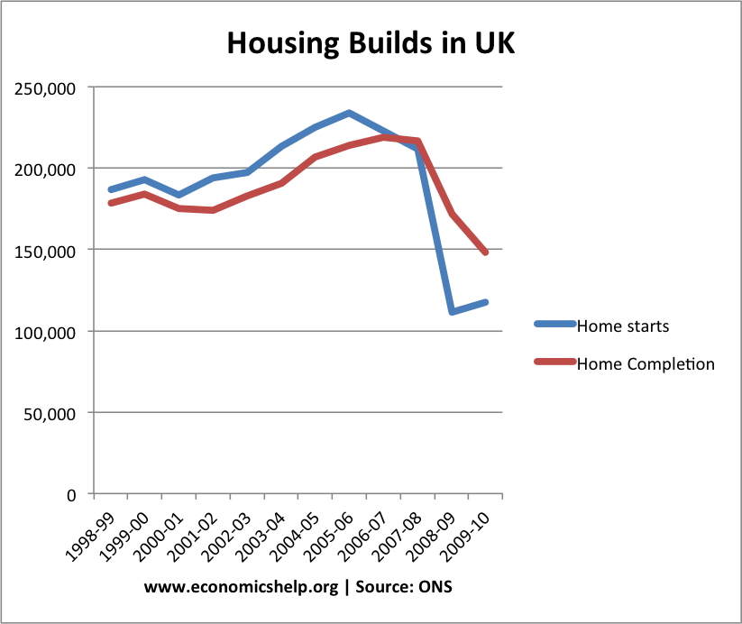 New Home Builds Statistics Uk