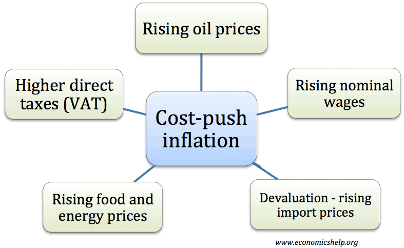 the factors that causes economic inflation In economics, inflation is a rise in the general level of prices of goods and services in the consensus view is that a long sustained period of inflation is caused by money supply growing faster than the the reason behind the inflation is due to several current factors happen to the.