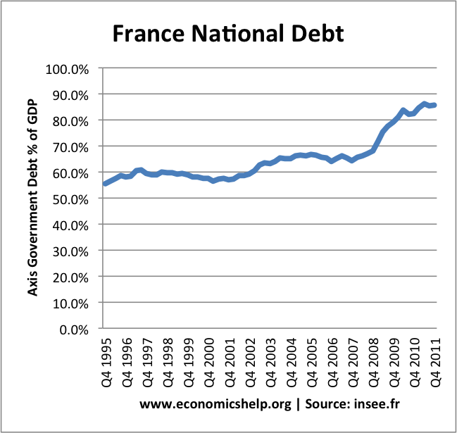 France national debt