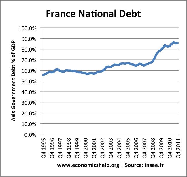 France national debt