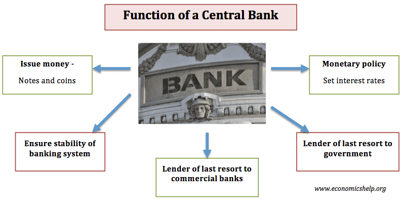 What is the function of a Central Bank? - Economics Help