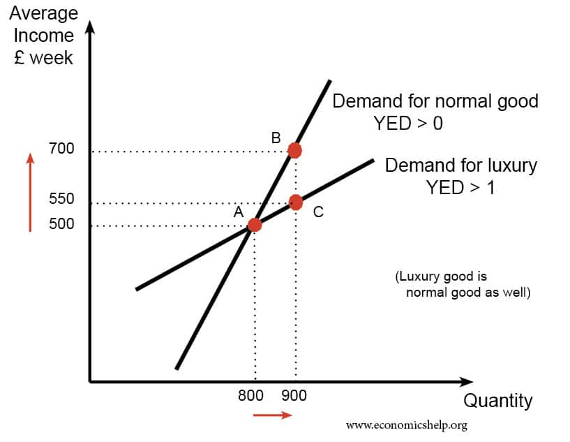 Different types of goods inferior normal luxury economics help normal good ccuart Images