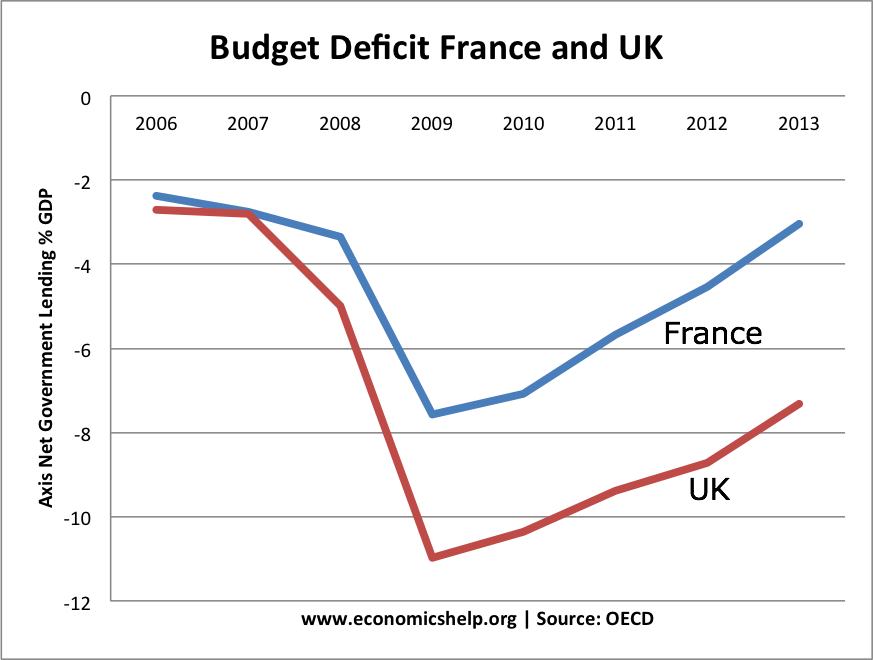 UK french government borrowing