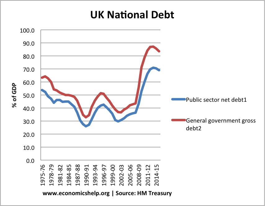 UK gross and public sector debt