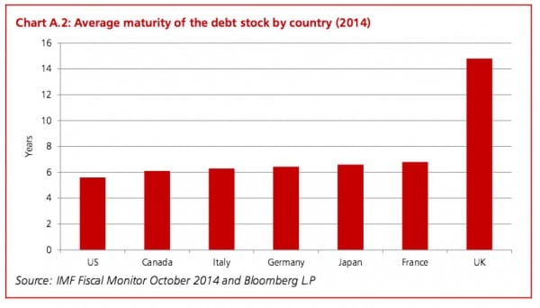average-maturity-uk-debt
