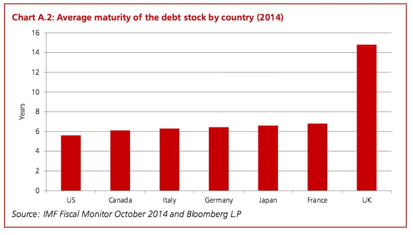 Index Linked Gilts >> Who does the UK owe money to? - Economics Help