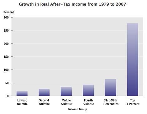 growth us inequality