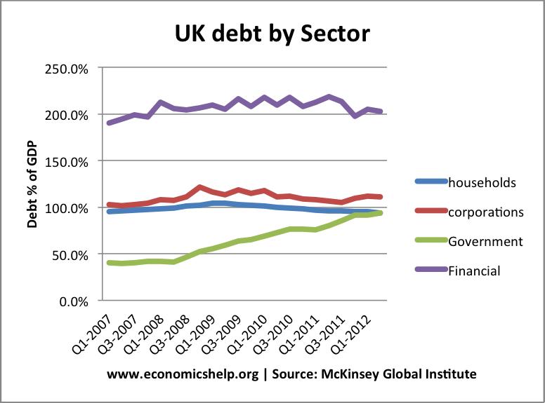 debt-sector-2007