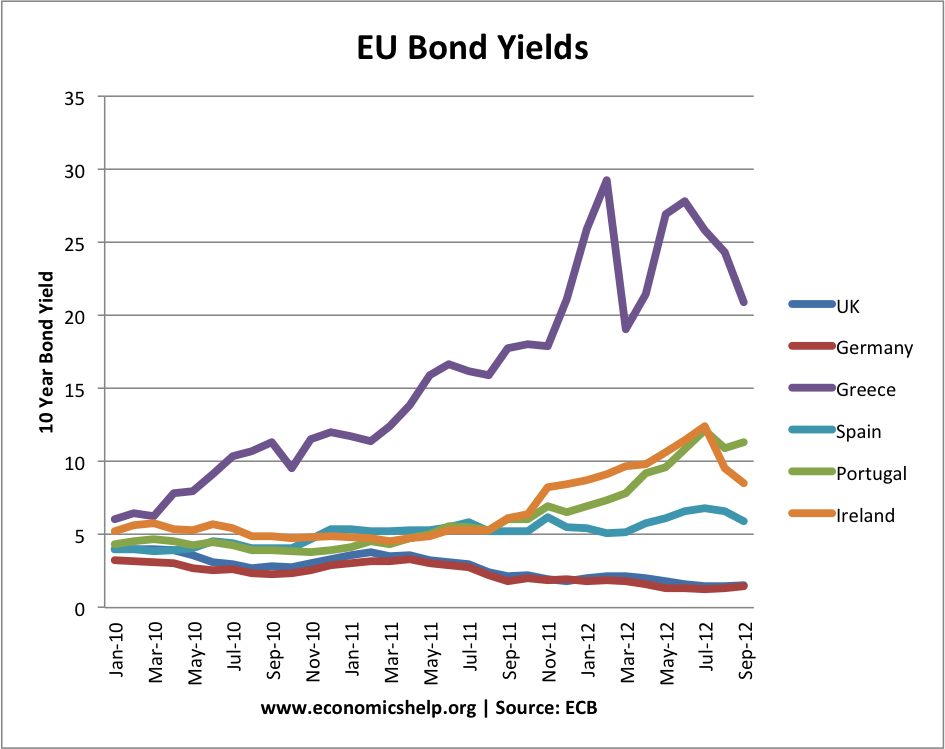 eu-bond-yields-7-countries
