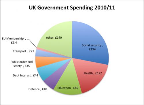 govt-spending