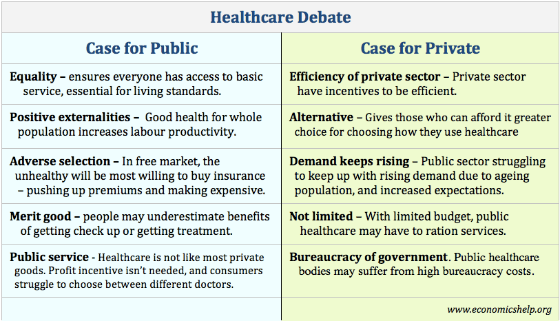 Private Health Insurance >> Healthcare Private Vs Public Sector Economics Help