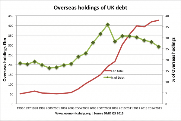 overseas-holdings-percentage-debt-dmo