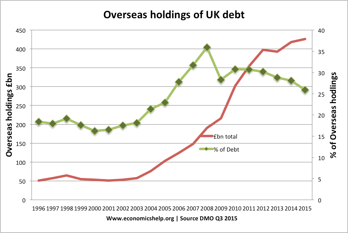 uk national debt | economics help