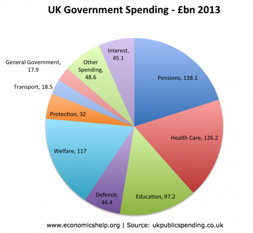 government-spending-actual-billion