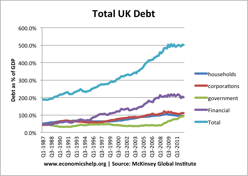 total-uk-debt
