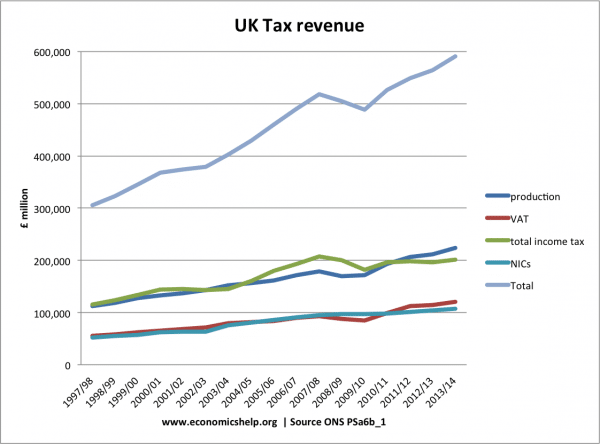 uk-tax-revenue-97-14