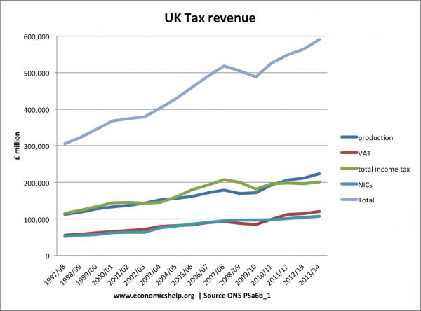 blog economics revenue sources