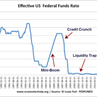 us-federal-funds-interest-rates-94-17-notes